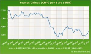 cambio yuanes euros.